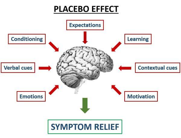 Placebo effect essay